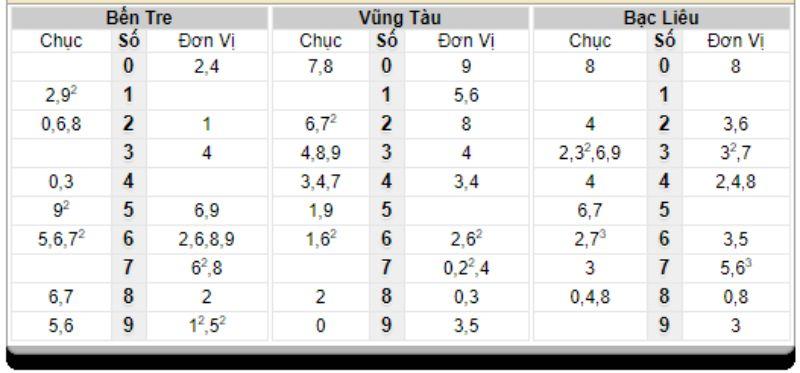 Bảng thống kê đầu đuôi lô đã về ngày 09/03/2021