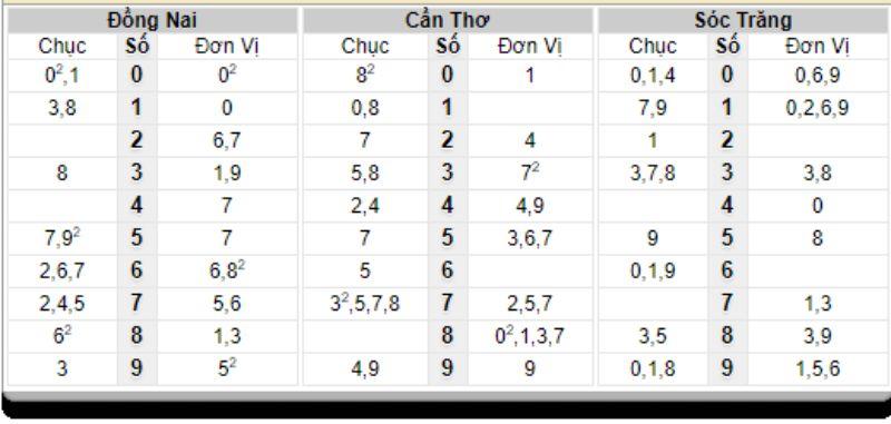 Bảng thống kê đầu đuôi lô đã về ngày 10/03/2021
