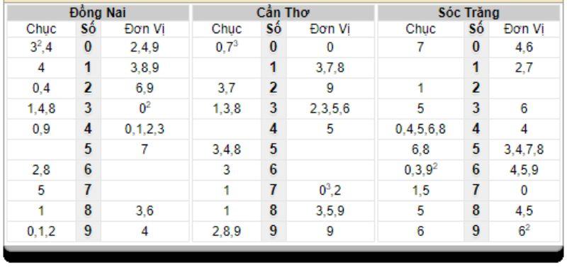 Bảng thống kê đầu đuôi lô đã về ngày 07/04/2021
