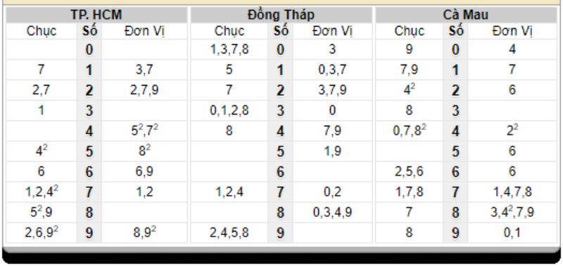 Dự đoán xổ số miền Nam 05/07/2021 - FCB8 soi cầu XSMN miễn phí