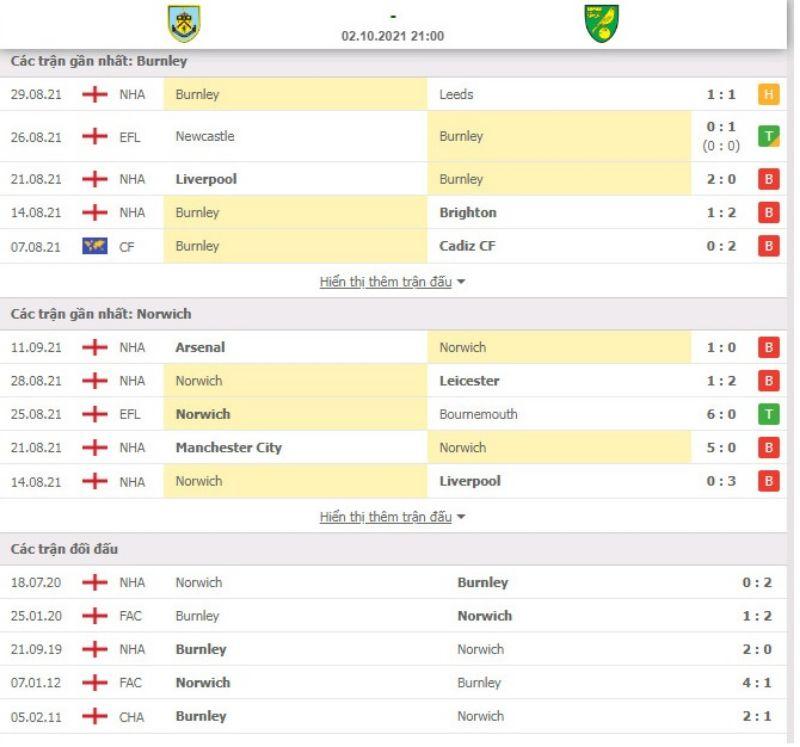 Nhận định bóng đá Burnley vs Norwich 21h00 ngày 02/10 - Ngoại hạng Anh