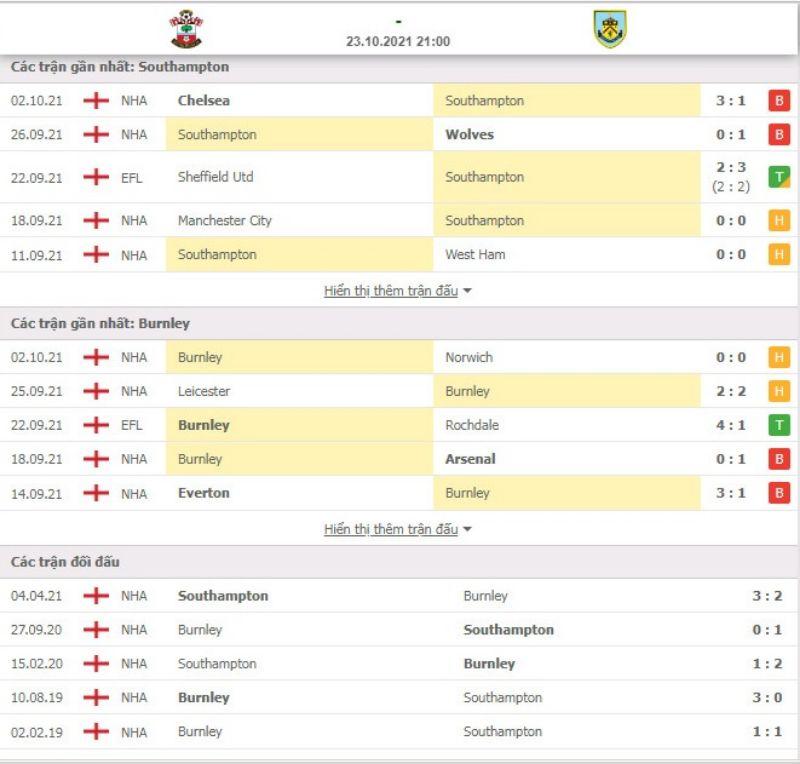 Nhận định bóng đá Southampton vs Burnley 21h00 ngày 23/10 - Ngoại hạng Anh